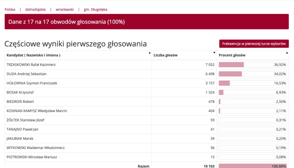 image 4 1024x585 - Wyniki wyborów Prezydenta RP w gminie Długołęka