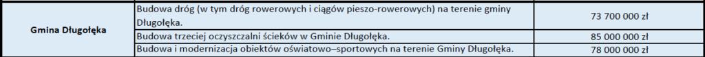 image 1024x84 - Inwestycje z Gminy Długołęka zgłoszone do Dolnośląskiego Ładu